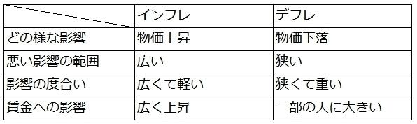 インフレとデフレの特徴.jpg